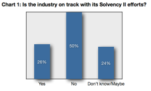 Solvency II Blog 1: some issues for firms and markets
