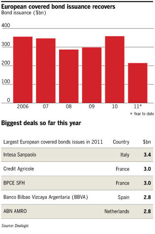 FT- European covered bond issuance recovers