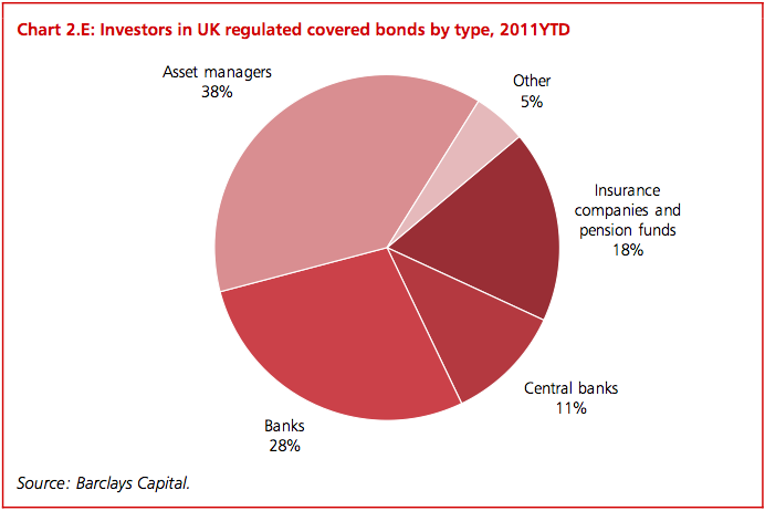 Investors in regulated covered bonds